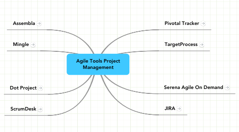 Mind Map: Agile Tools Project Management