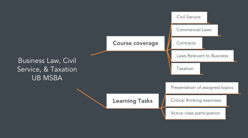 Mind Map: BA208 Business Law, Civil Service & Taxation