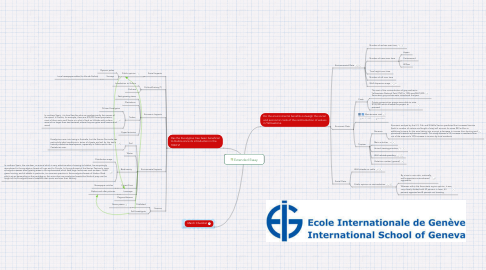 Mind Map: Extended Essay