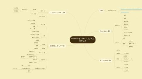 Mind Map: Chatworkオンラインスクール の作り方