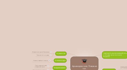 Mind Map: Архимедова сила. Плавание тел.