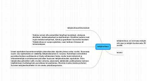Mind Map: tekijänoikeus