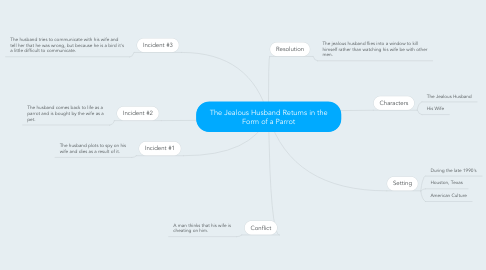 Mind Map: The Jealous Husband Returns in the Form of a Parrot