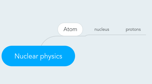 Mind Map: Nuclear physics