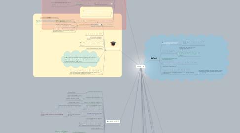 Mind Map: Kráska II