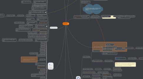 Mind Map: Kráska I