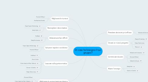 Mind Map: Di cosa ha bisogno il tuogruppo?