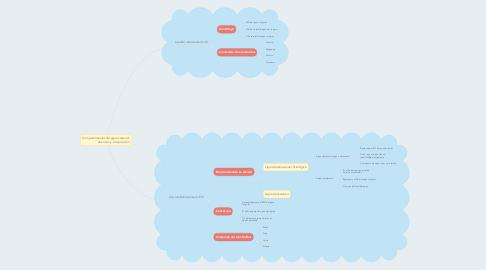 Mind Map: Compartimientos de agua corporal.                    Volumen y composición