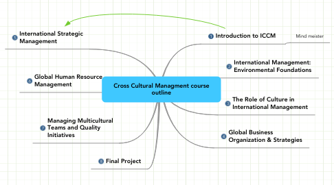 Mind Map: Cross Cultural Managment course outline