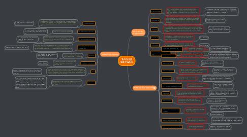 Mind Map: TIPOS DE SOFTWARE