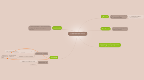 Mind Map: LA CONCIENCIA MORAL