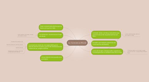 Mind Map: La Conciencia Moral