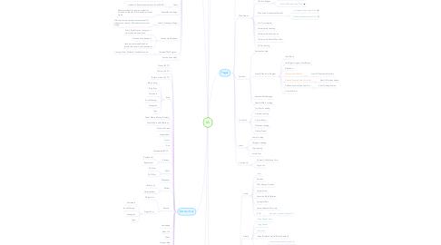 Mind Map: IA