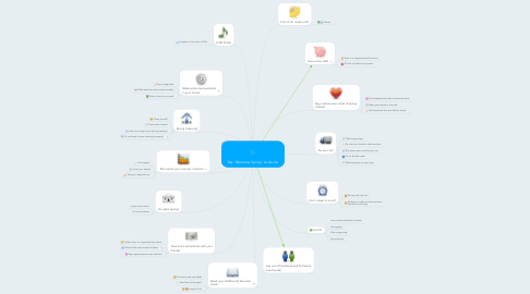 """Mind Map: My """"Welcome Spring"""" to-do-list"""