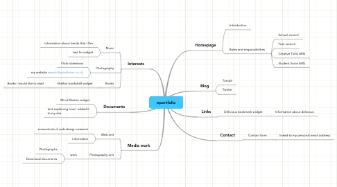 Mind Map: eportfolio