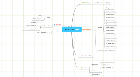 Mind Map: ZBOKSS Wiki