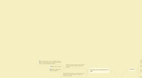 Mind Map: CONCIENCIA MORAL