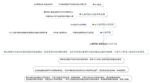 Mind Map: 人權問題-新聞自由(1,9,27,33)