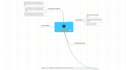 Mind Map: Moodle Philosophy