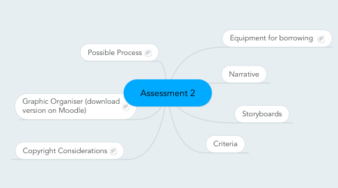 Mind Map: Assessment 2
