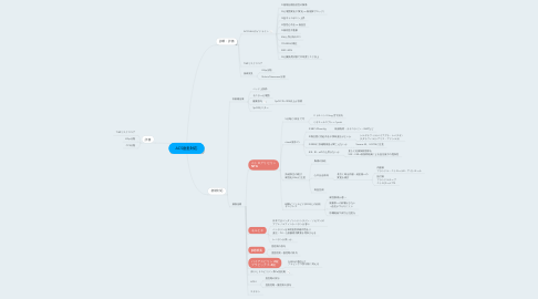 Mind Map: ACS急患対応