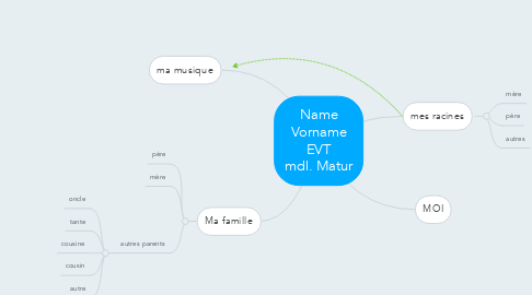 Mind Map: Name Vorname EVT mdl. Matur