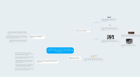 Mind Map: Современное состояние и перспективы развития информатизации стран мирового сообщества