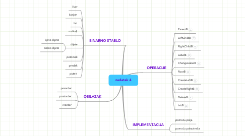 Mind Map: zadatak 4