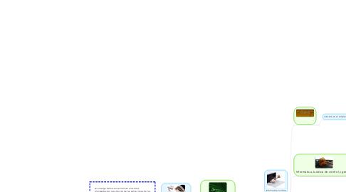 Mind Map: Derecho Informático