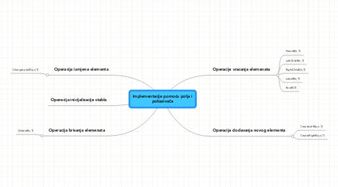 Mind Map: Implementacije pomoću polja i pokazivača