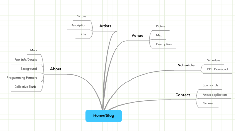 Mind Map: Home/Blog