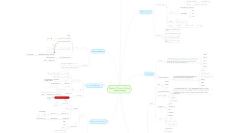 Mind Map: General Primary Science Understanding