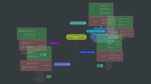 Mind Map: Modelos de desarrollo del software