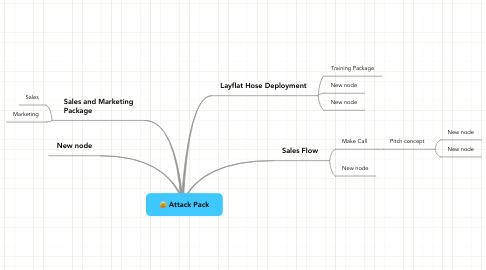 Mind Map: Attack Pack