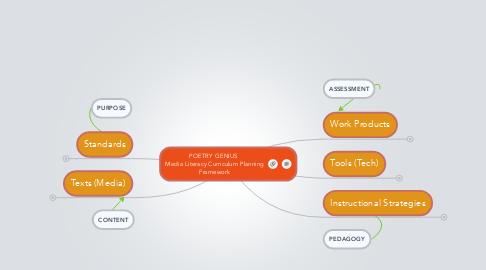 Mind Map: POETRY GENIUS  Media Literacy Curriculum PlanningFramework