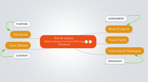 Mind Map: POETRY GENIUS  Media Literacy Curriculum Planning Framework