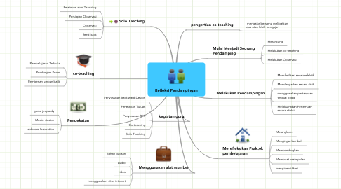 Mind Map: Refleksi Pendampingan