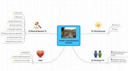Mind Map: Tindak Lanjut Berbasis Sekolah