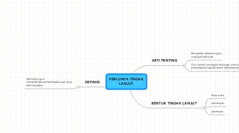 Mind Map: PERLUNYA TINDAKLANJUT