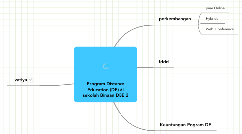 Mind Map: Program Distance Education (DE) di sekolah Binaan DBE 2