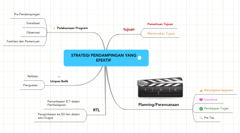 Mind Map: STRATEGI PENDAMPINGAN YANG EFEKTIF