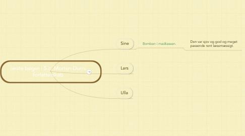 Mind Map: læste bøger i 5.c, Morten Durrs forfatterskab