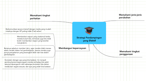 Mind Map: Strategi Pendampingan