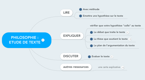 Mind Map: PHILOSOPHIE : ETUDE DE TEXTE