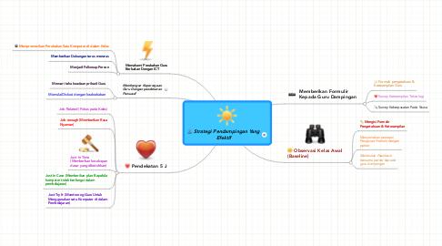 Mind Map: Strategi Pendampingan YangEfektif