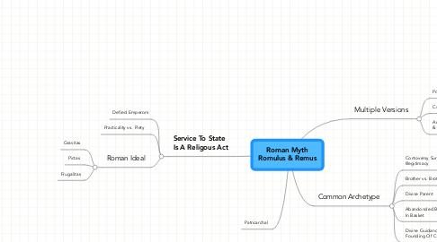Mind Map: Roman Myth Romulus & Remus