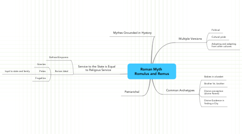 Mind Map: Roman Myth  Romulus and Remus