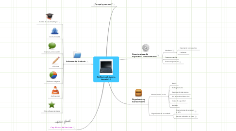 Mind Map: NetBook del alumno. Escuela 2.0