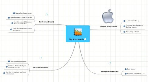 Mind Map: My Investments