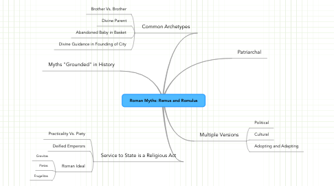 Mind Map: Roman Myths: Remus and Romulus